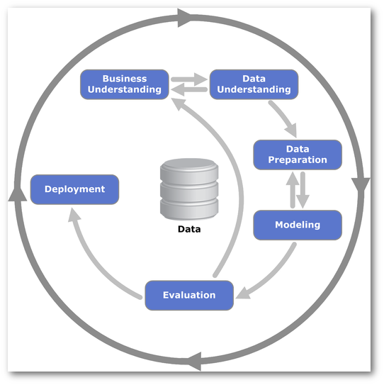 Description of Prescriptive Analytics
