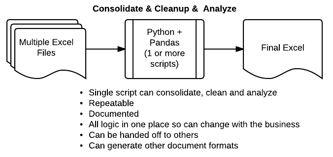 Combining Data From Multiple Excel Files - Practical Business Python