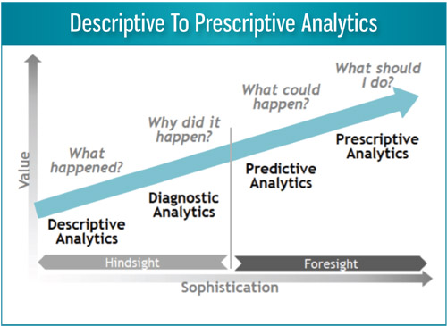 Descriptive to Prescriptive Analytics