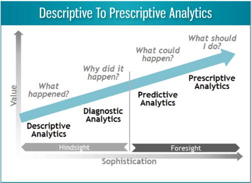 Descriptive to Prescriptive Analytics