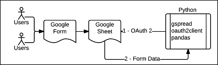 Google forms process flow