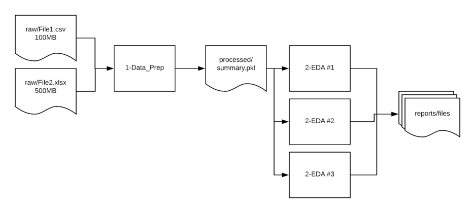 Data flow process
