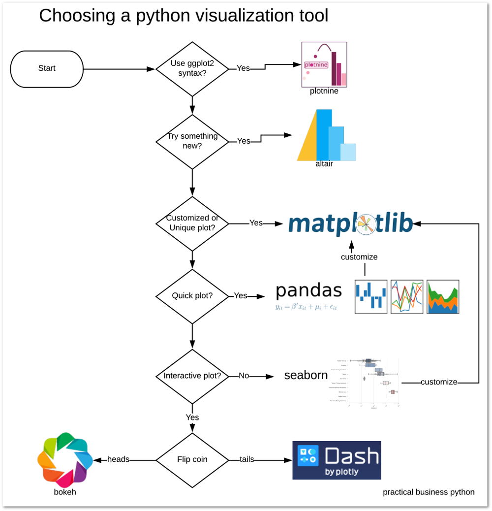 Choosing a Python Visualization Tool - Practical Business Python