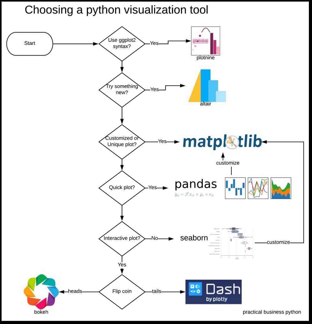 Python Visualization Tool Chooser