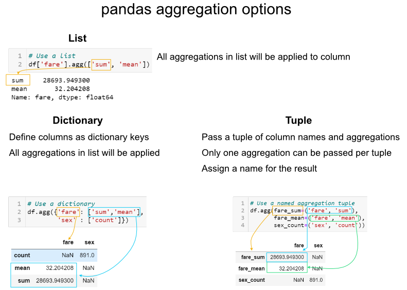 Chris Moffitt: Comprehensive Guide to Grouping and Aggregating with Pandas