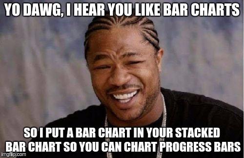 Bullet chart meme