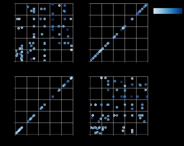Candy scatter matrix