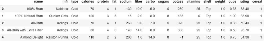 Cereal data