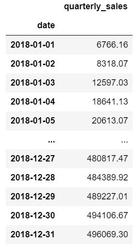 Cumulative quarterly total