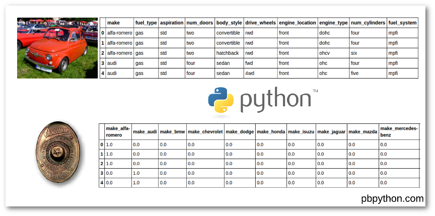 Guide to Encoding Categorical Values in Python - Practical Business