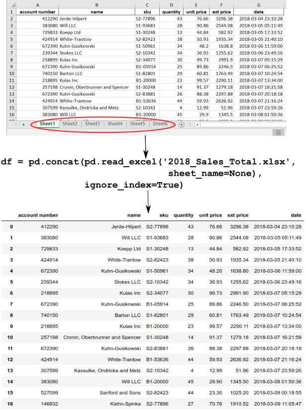 Combine Multiple Excel Worksheets Into a Single Pandas