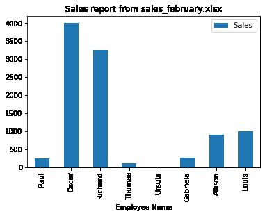 February sales plot