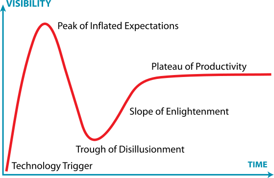 Technology Hype Cycle