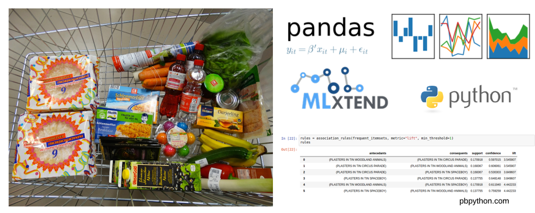 Introduction to Market Basket Analysis in Python - Practical