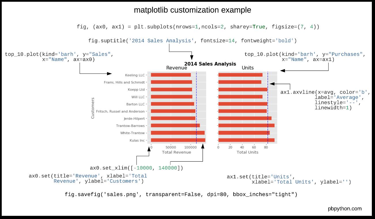 Matplotlib example