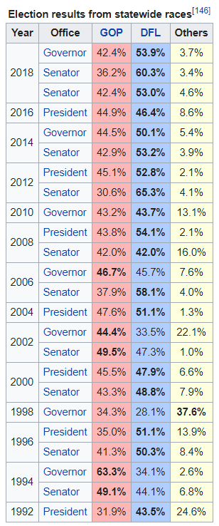 MN Voting History