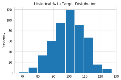 Commissions Percentage Distribution