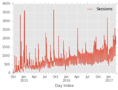 Google Analytics Dataset