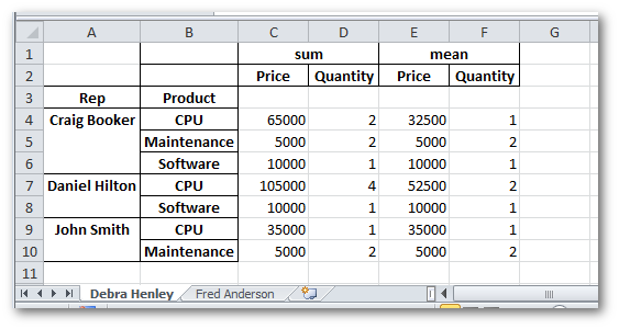 pivot table output