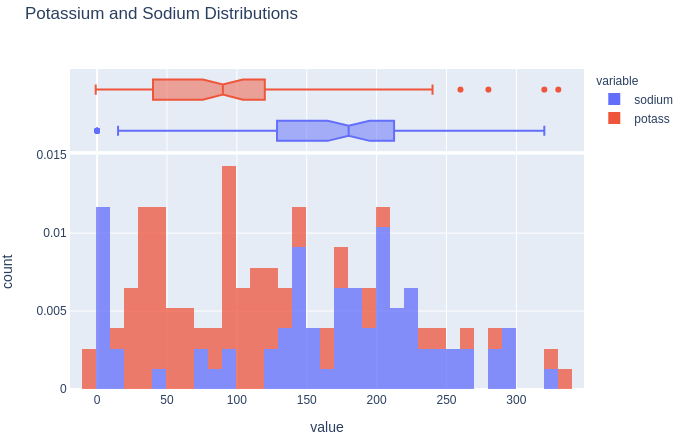 Potassium and Sodium histograms