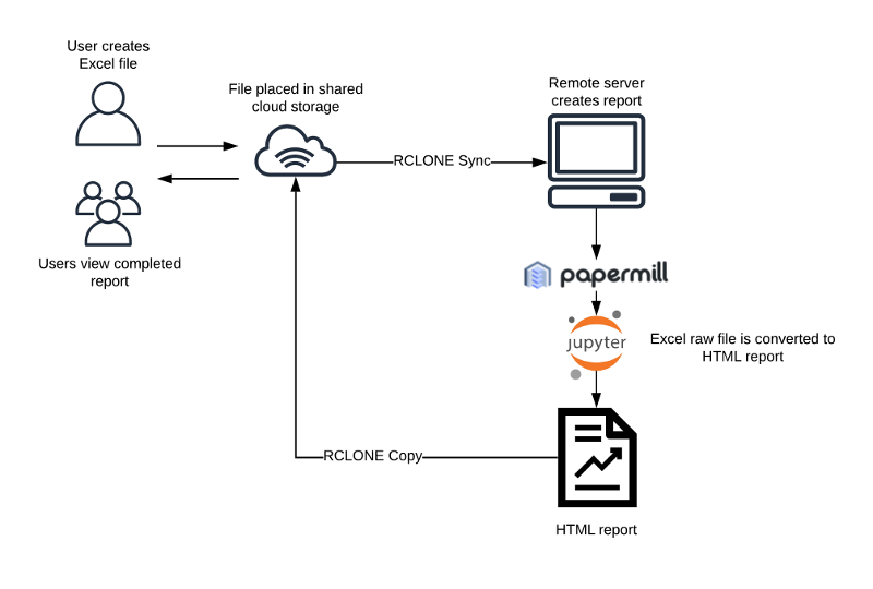 Automated Report Generation with Papermill: Part 2 - Practical
