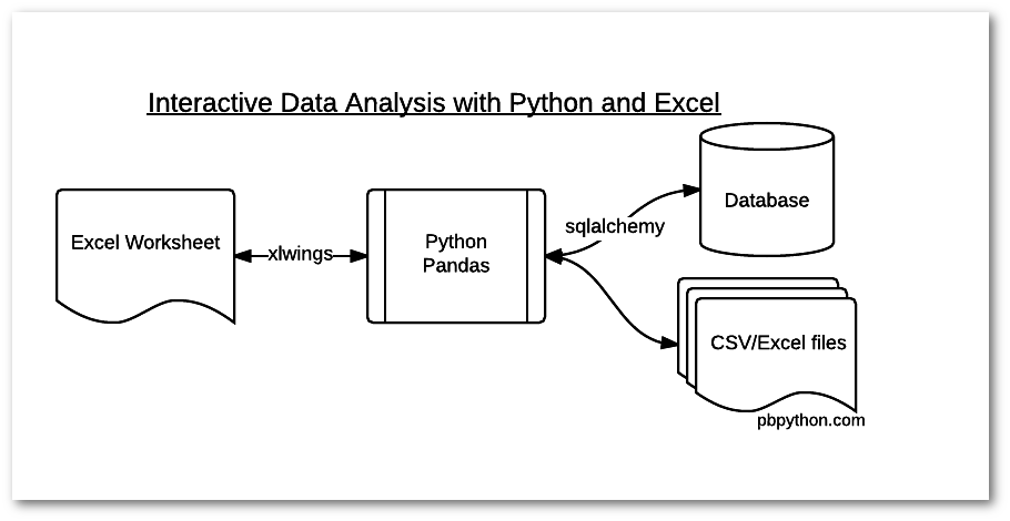 Interactive Data Analysis with Python and Excel