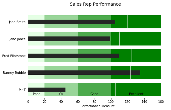 Sales Performance Bullet Chart