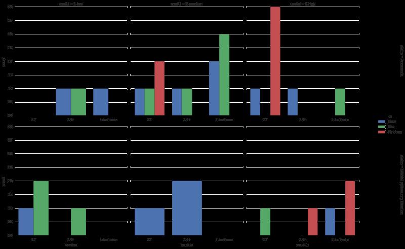 factor plot