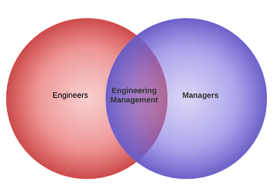 engineer venn