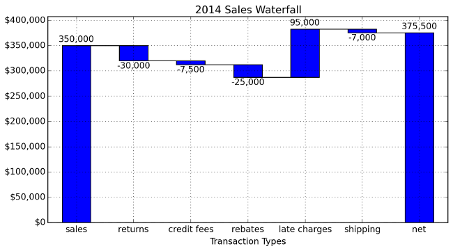 Creating a Waterfall Chart in Python - Practical Business Python
